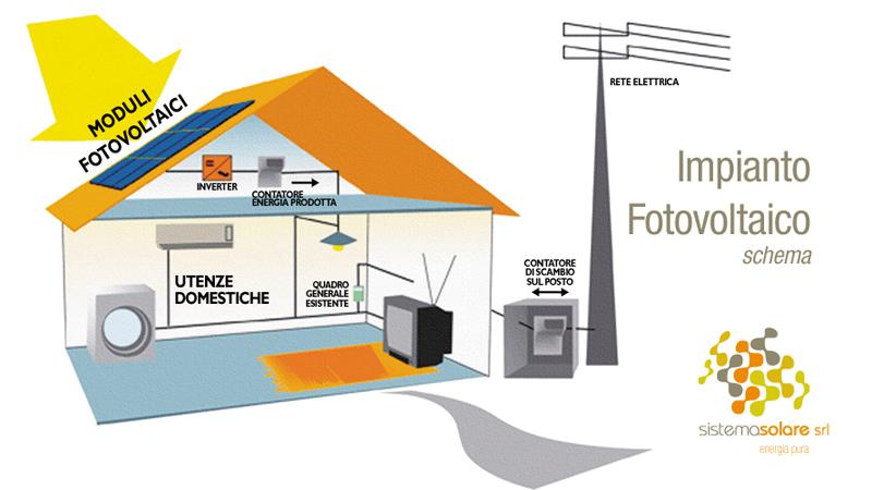 Cos il fotovoltaico sistema solare srl manfredonia for Schema impianto solare termico dwg